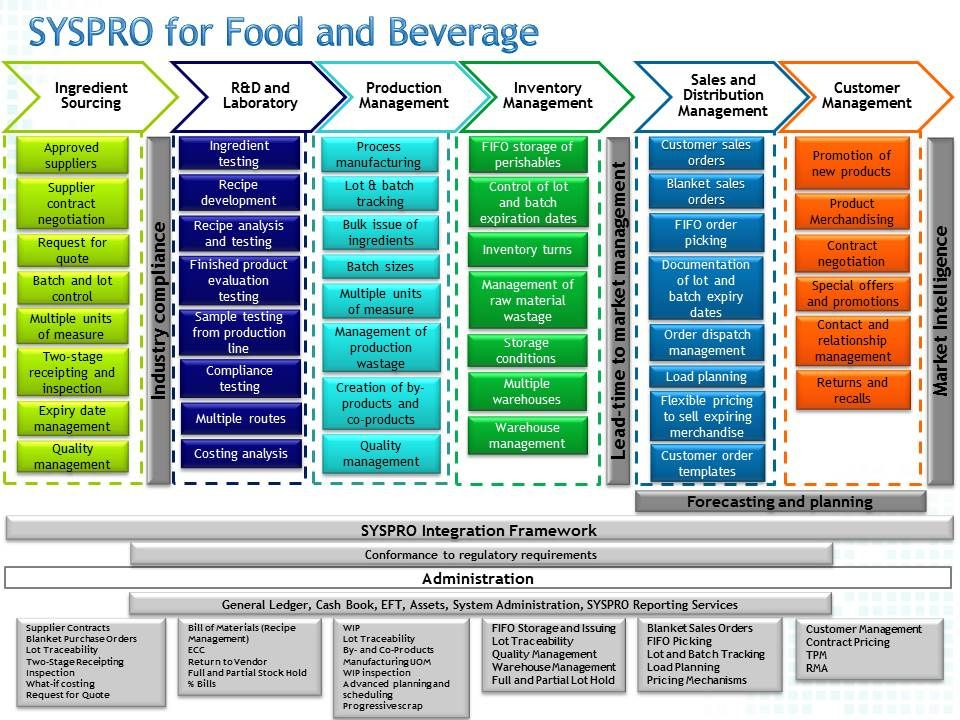 SYSPRO simplifies the business processes for food and