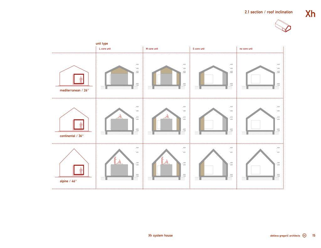 Dekleva Gregoric Arhitekti Xh System House Dak