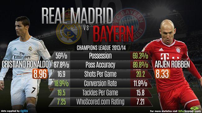 Real Madrid Vs Bayern Munich Whoscored Com Madrid Vs Bayern Bayern Atletico Madrid