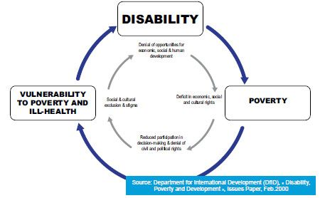 disability and poverty awareness As the number of americans living in poverty soars, people with disabilities are faring among the worst, new census data shows families affected by fasd hope for increased awareness, treatments 7 can a man with a disability stay in a marriage he might not understand 8.