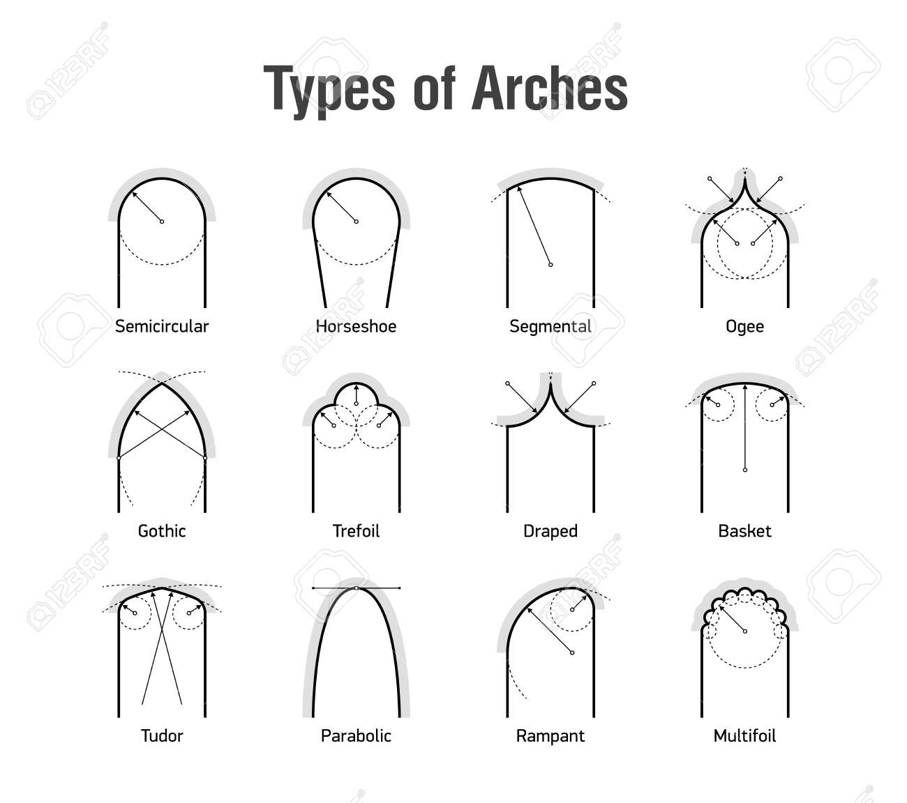 Types Of Arches Arch Banner Printing Architecture