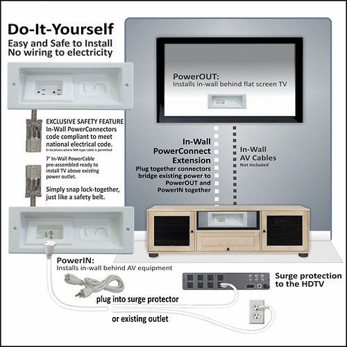 In Wall Diy Power Cable System No More Cords Visible From Wall