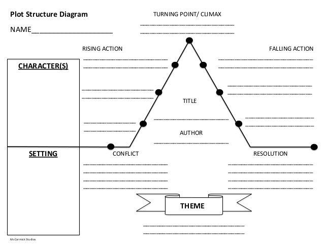 Plot Structurediagram Plot Diagram Plot Map Plots