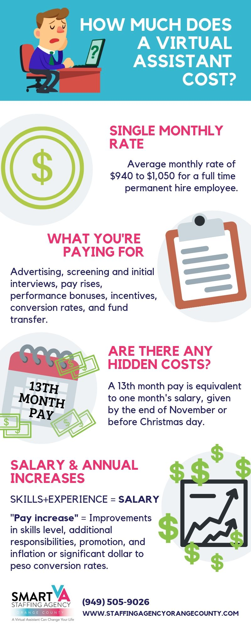 How much would it cost if you hire a Virtual Assistant for ...