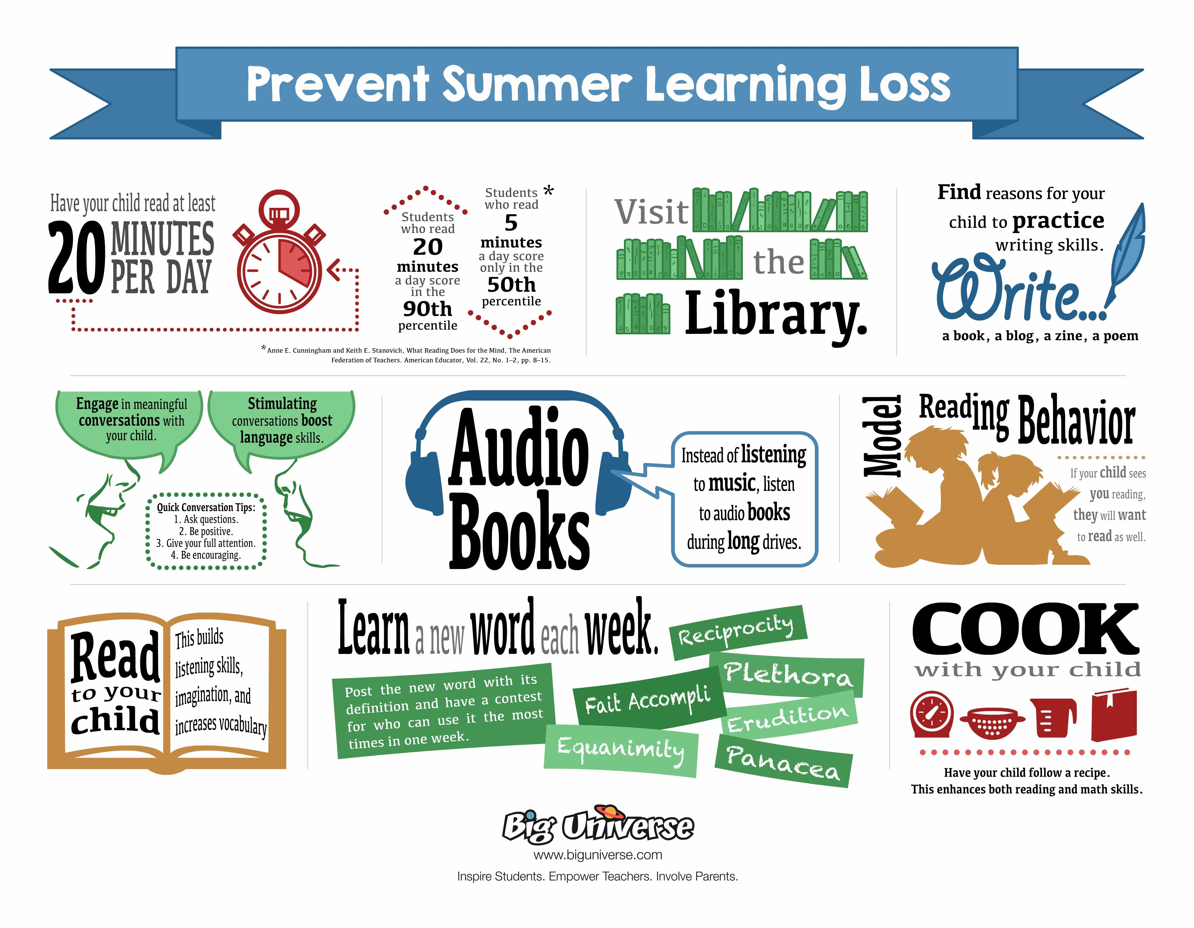 Parents Can Learn How To Prevent >> Prevent Summer Learning Loss Share These Tips With Parents To Help