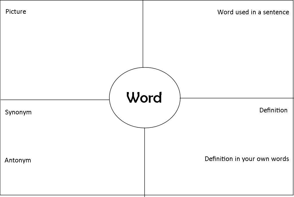 Four square vocabulary strategies vocabulary strategies 3rd four square vocabulary strategies vocabulary strategies publicscrutiny Image collections