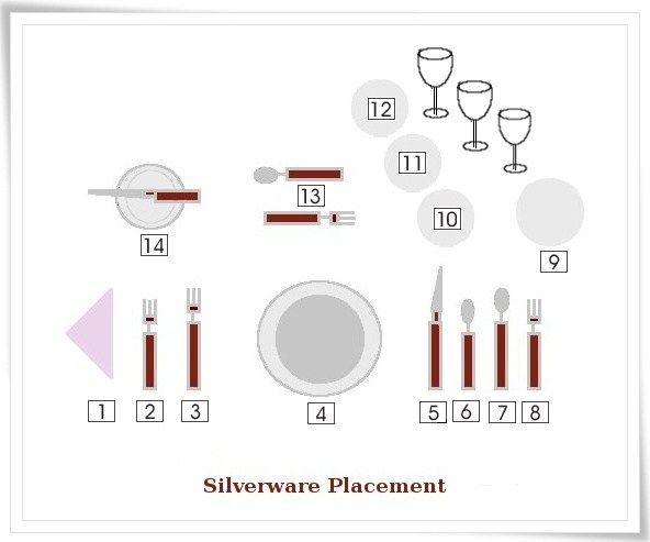 Silverware manners