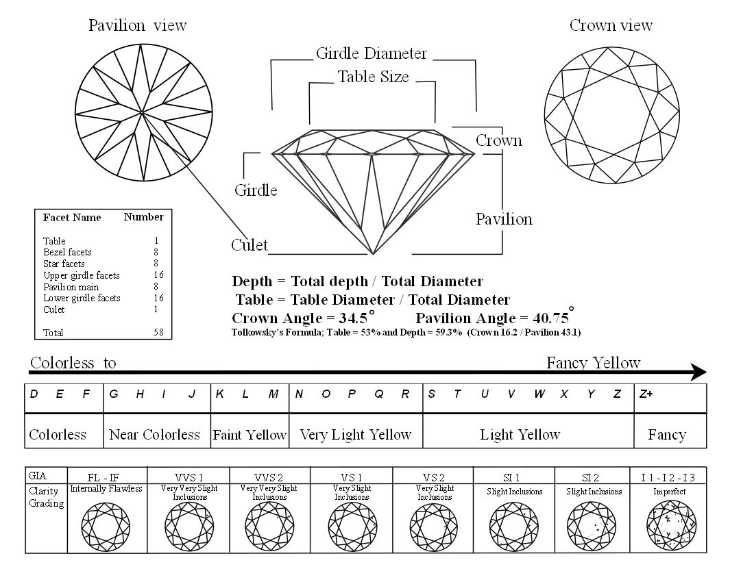 Carat Cut Clarity Color Chart Vivostar