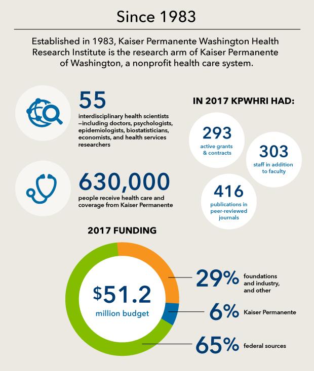 Kpwhri Fast Facts Kaiser Permanente Washington Health Research