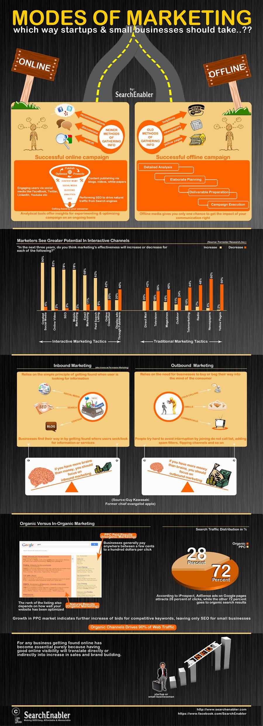 #Infografia - Modes of Marketing
