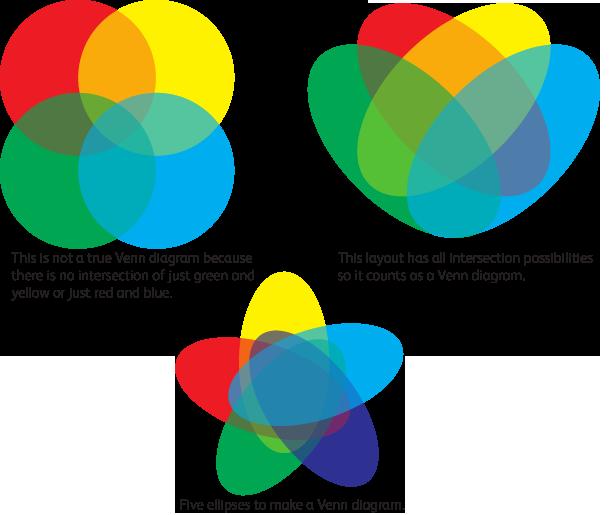 Venn Diagram Diagram Design Venn Diagram Template Background Design Vector