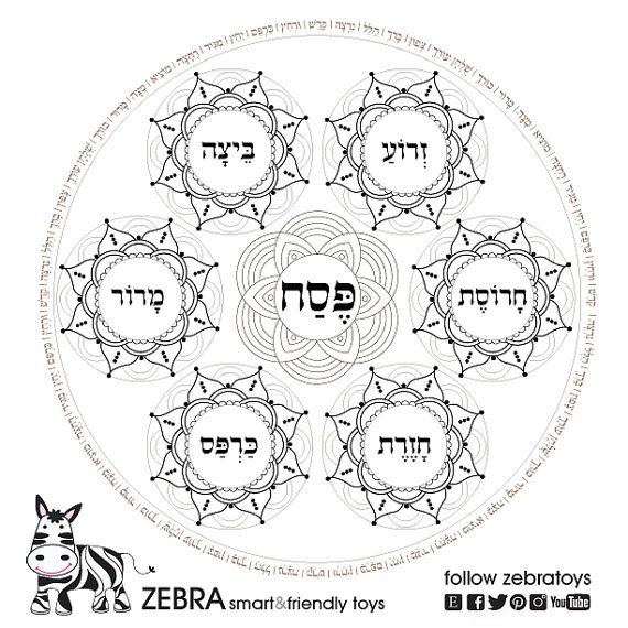 photograph relating to Printable Seder Plate referred to as Pover Plate Template Printable-Pesach Seder plates