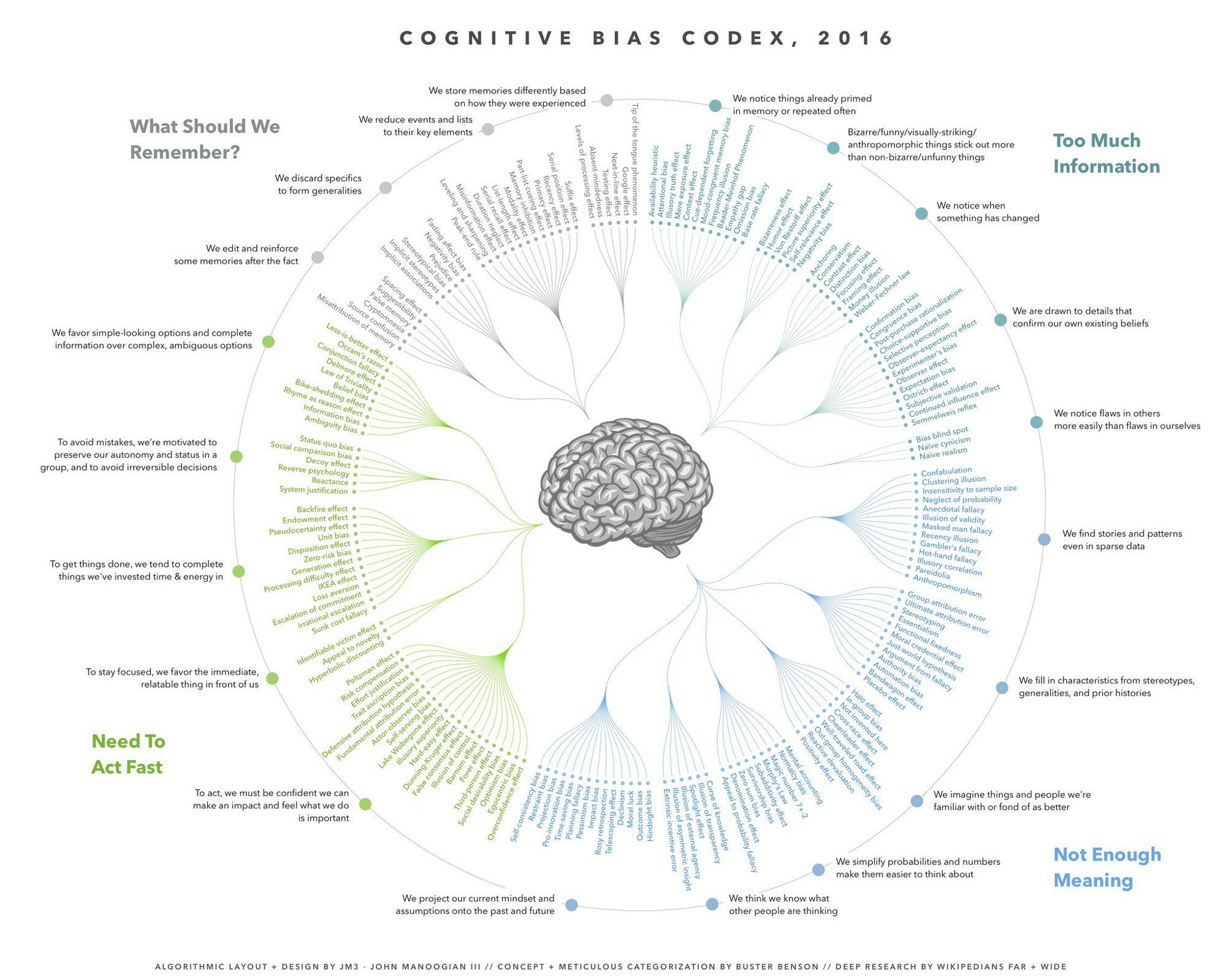 Cognitive Bias Codex, 2016  Algorithmic Layout  Design by JM3 . John Manoogian Concept + Meticulous Categorization by Buster Benson Deep Researchby Wikipedians far + wide