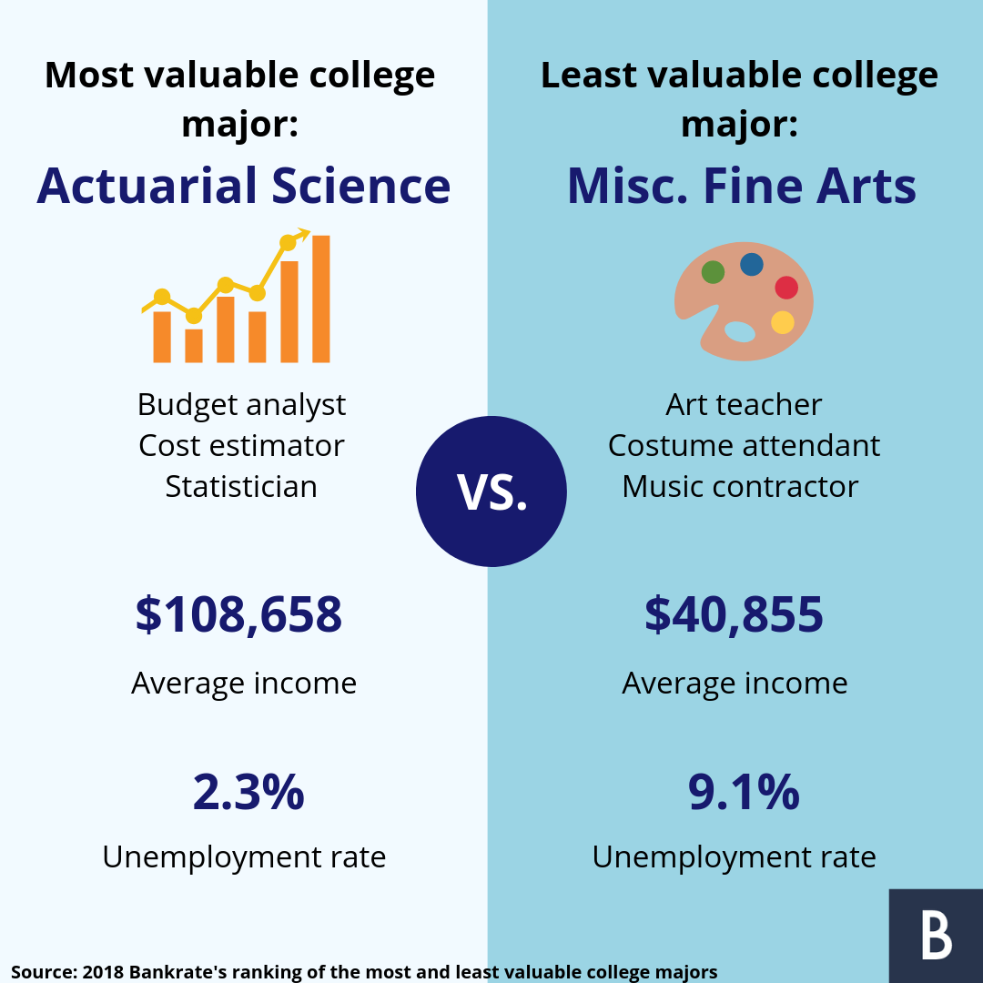 Ranking The Most And Least Valuable College Majors College
