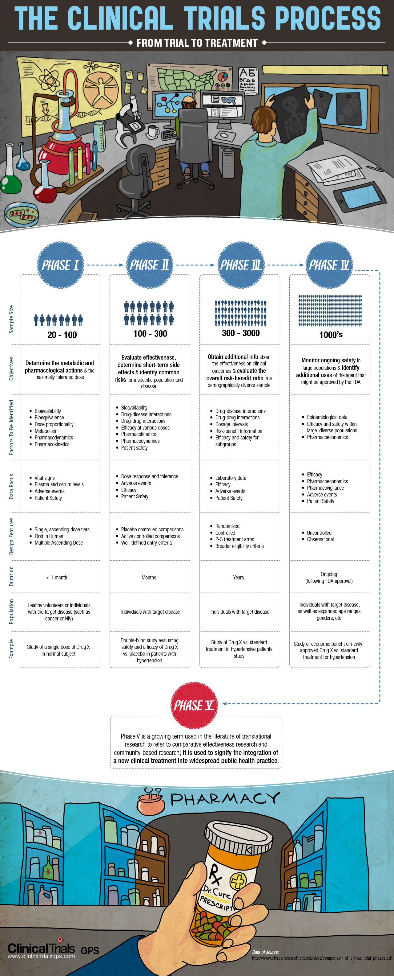 Understanding the Phases of Clinical Trials (INFOGRAPHIC