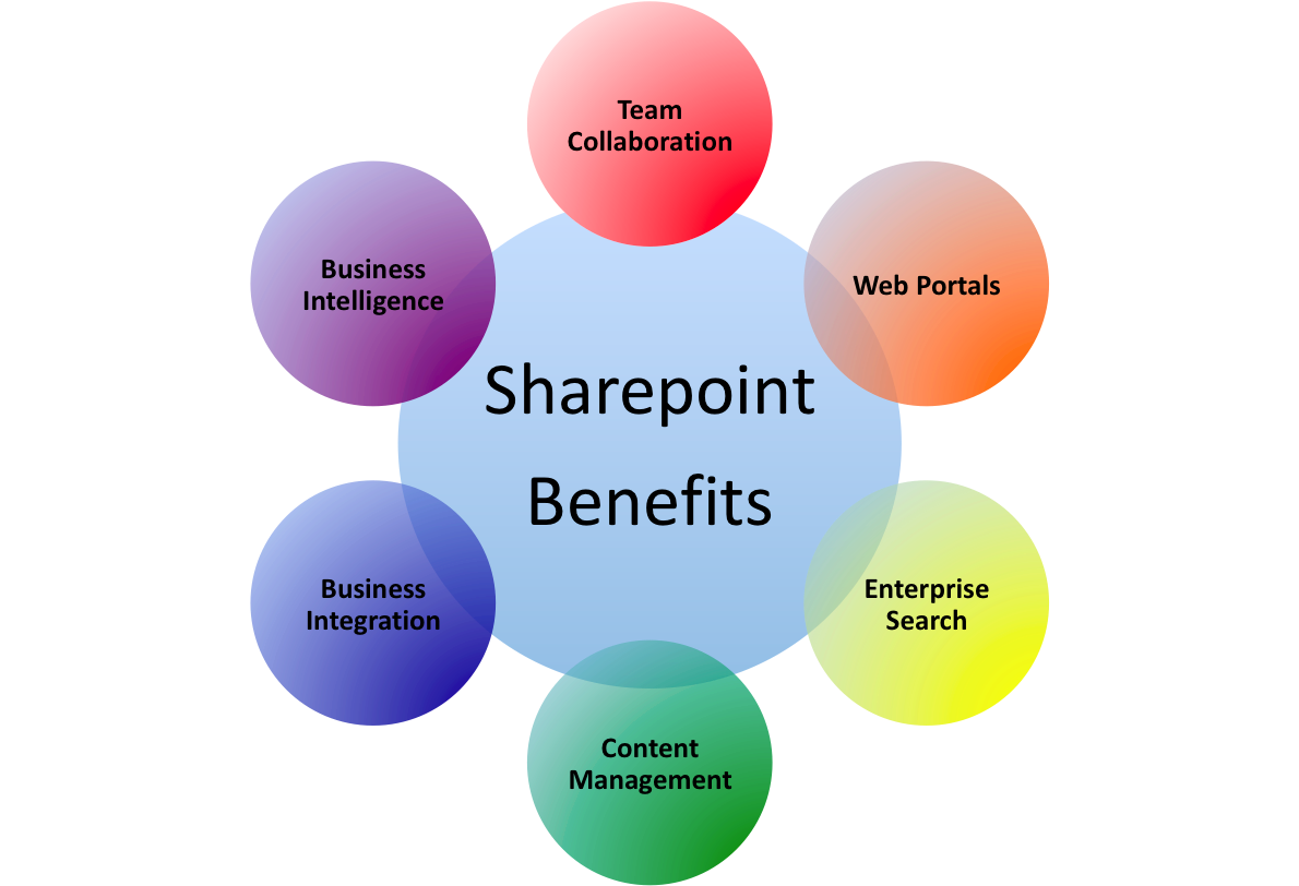 Advantages Solutions Of Sharepoint 2013 Development Aegisisc