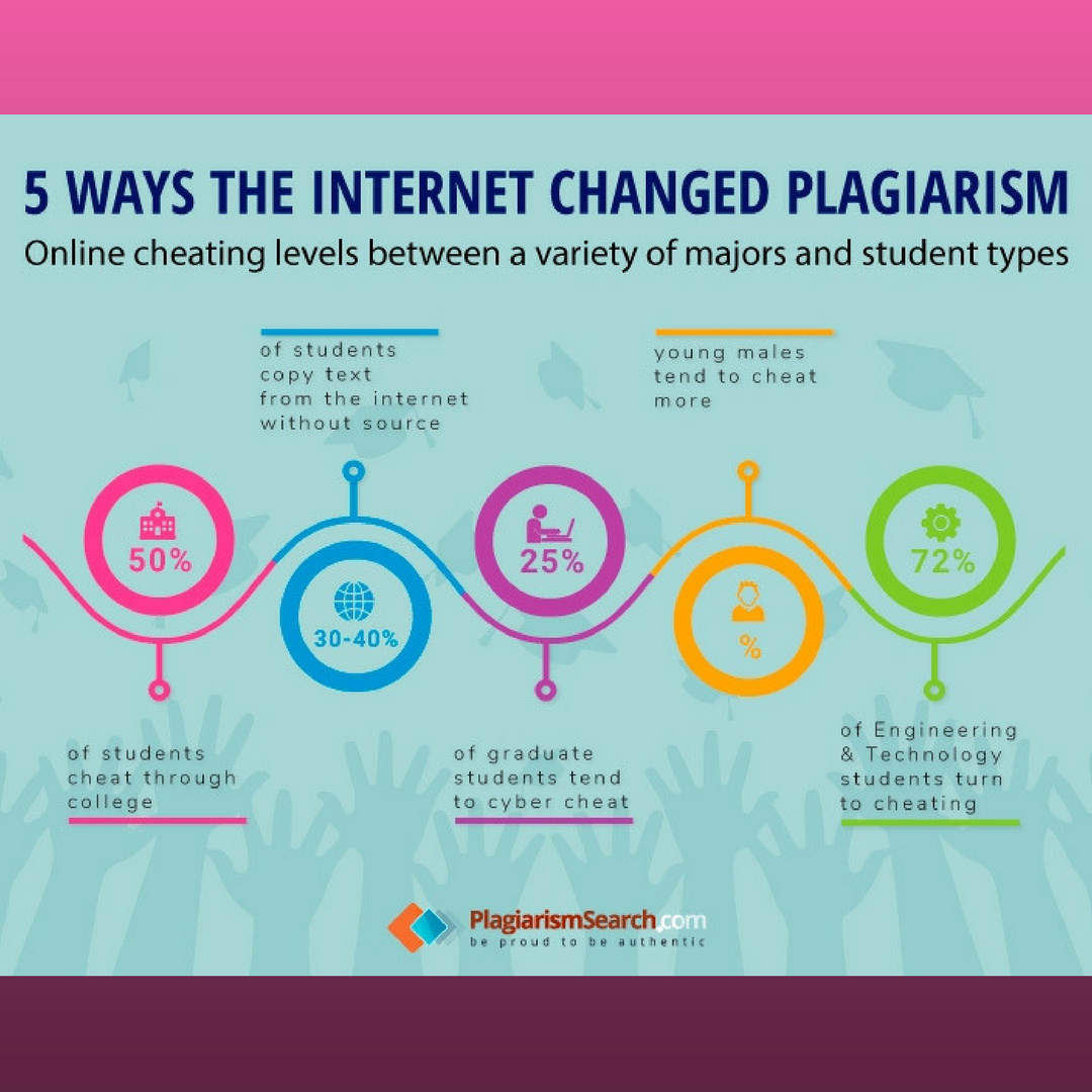 5 Ways The Changed Plagiarism Vulnerability