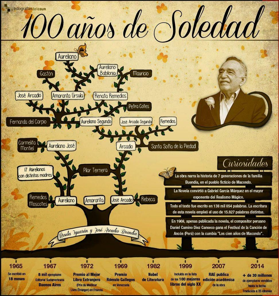 002 Árbol genealógico de la familia Buendía. 100 años de