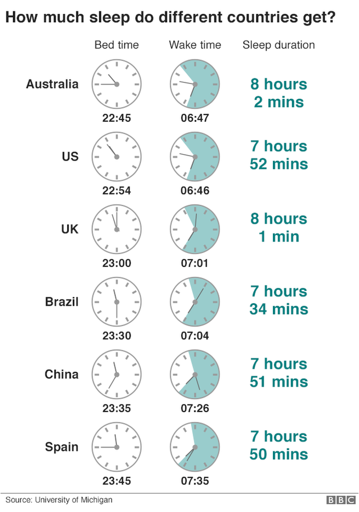 10 Charts That Show Why Sleep Is So Important Sleep Clocks Go Back Sleeping Too Much