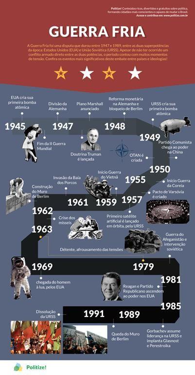 O que foi a Guerra Fria?