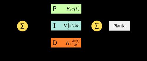 Proporcional Integral Derivativo Wikipedia La Enciclopedia Libre Controlador Pid Sistema Electronico Automatizacion Industrial