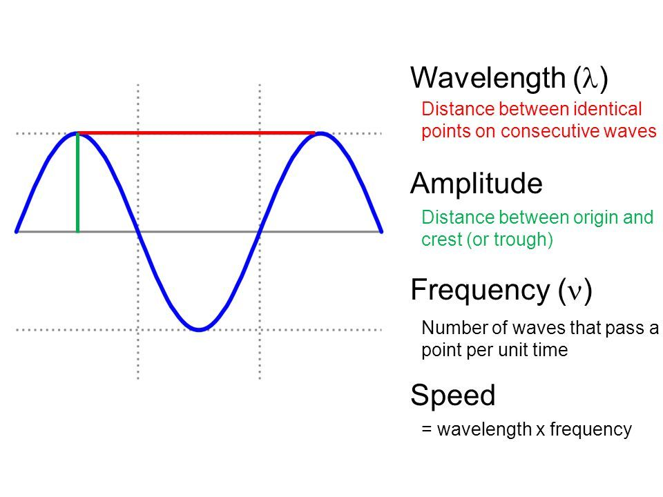 relationship of phase shift frequency and time