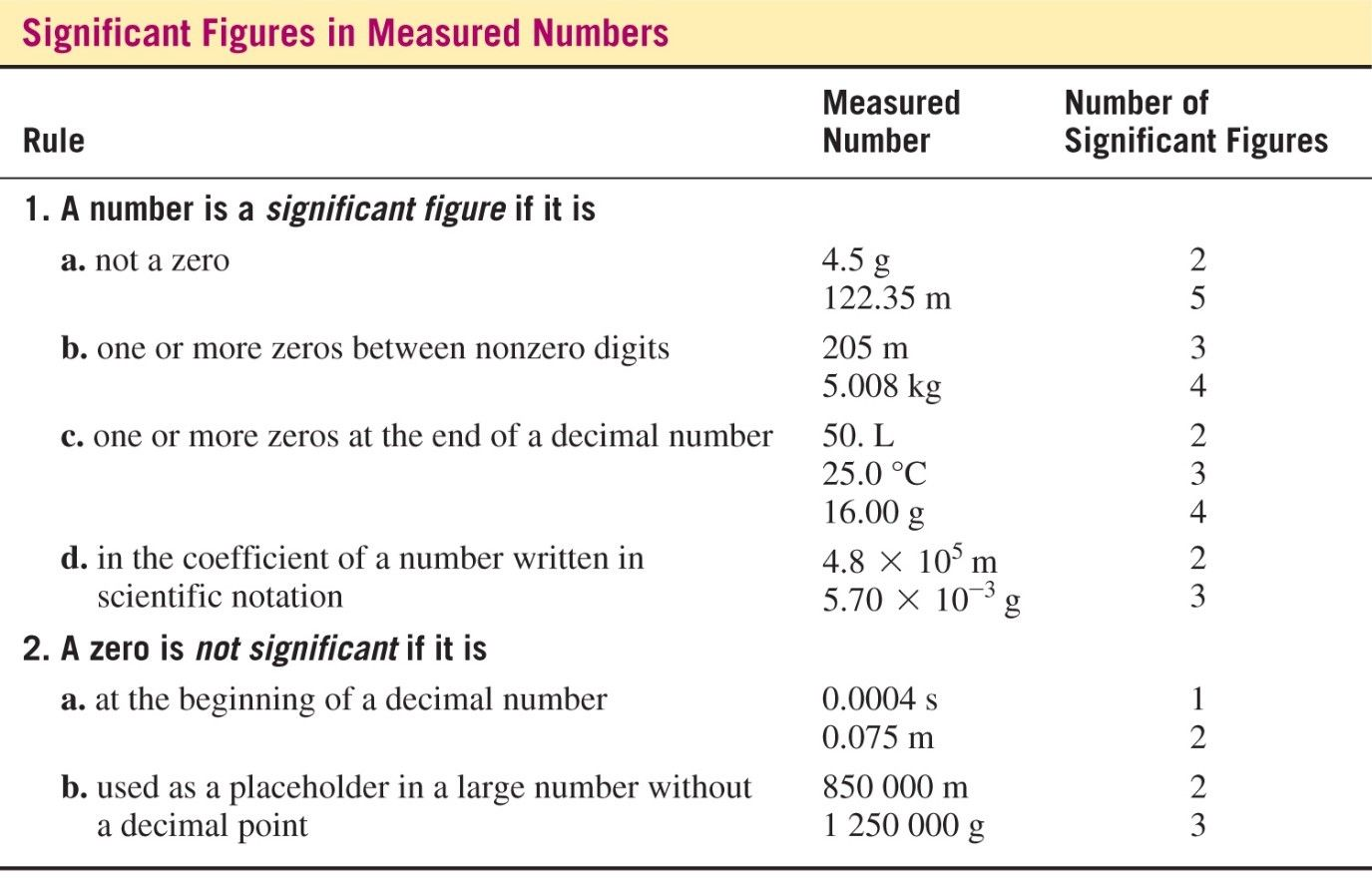 Table With Rules For Significant Figures In Measured