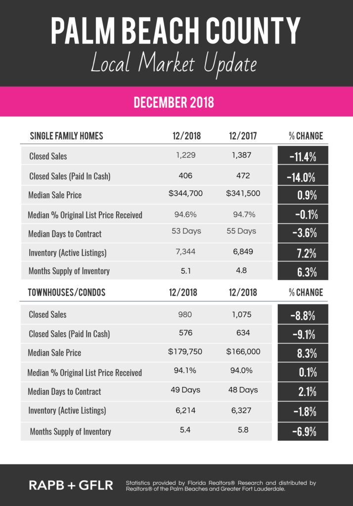 Palm Beach December 2018 Market Update With Images Palm Beach