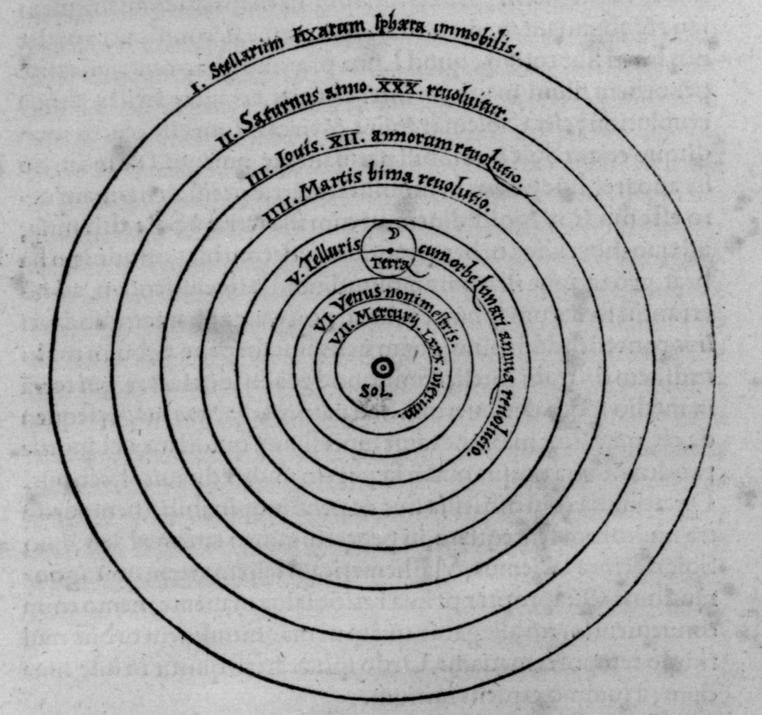 Copernicus model of the solarsystem 1543 | Science | Pinterest