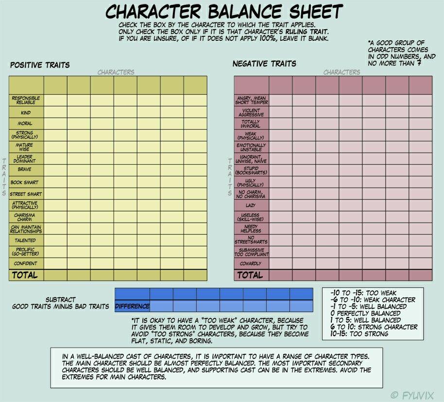 Character balance sheet