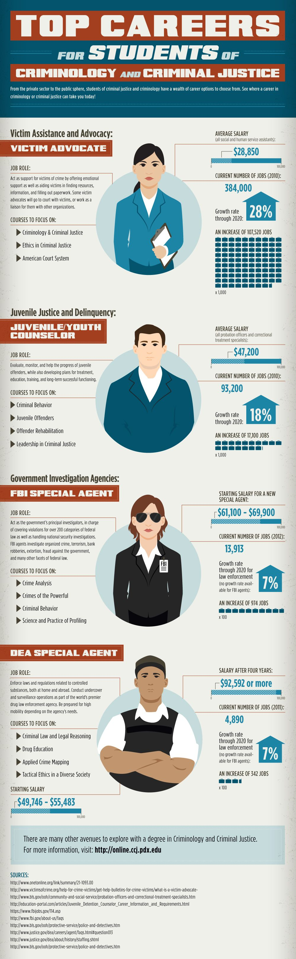 Top Careers for Students of Criminology and Criminal Justice #Infographic