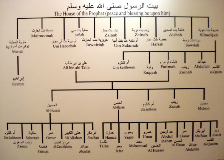 The family of the Prophet Muhammed pbuh | Good to know