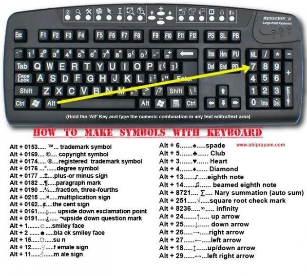 Simple Shortcuts To Famous Symbols On Your Keyboard Symbols