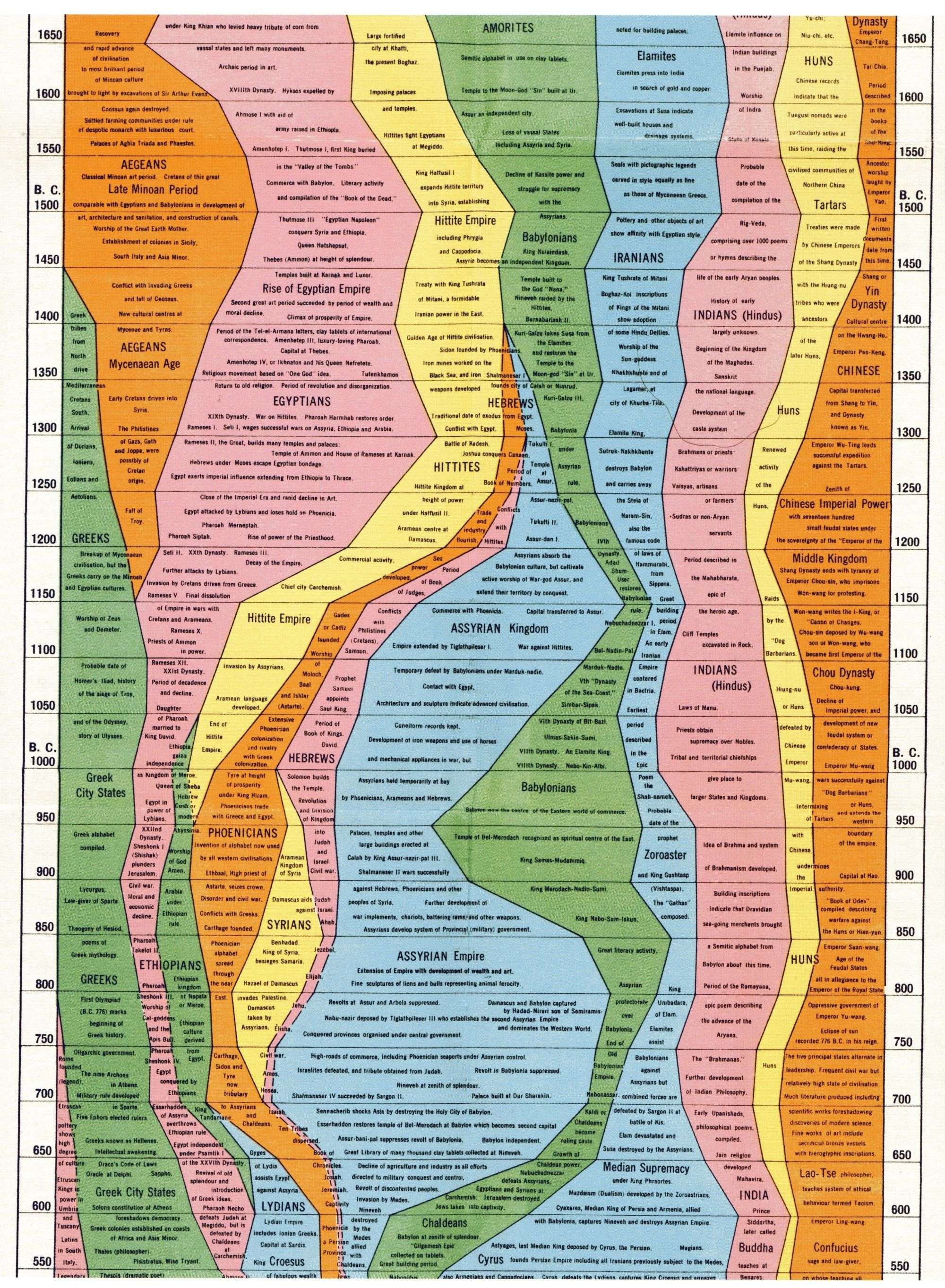 world history timeline Bible timeline dates based on king james authorized for a short bible history and links to more information, click on each bible person or event for a printable biblical timeline chart showing more detail and biblical events in parallel, click on the headings.