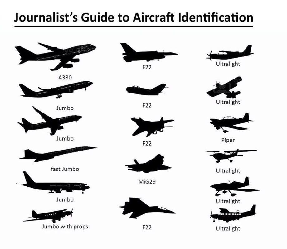 Know the journalist guide to Aircraft Identification