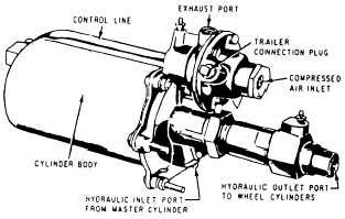 Air-Over-Hydraulic Brake System@VRCOFWMASSSWPSGFLDMASS