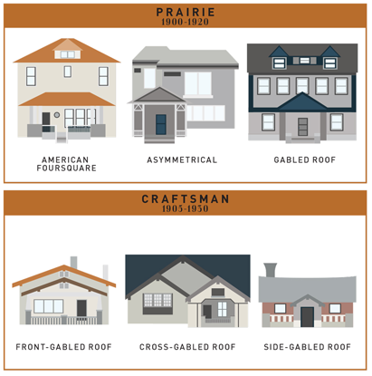See the evolution of 400 years of american house styles for Basic architectural styles