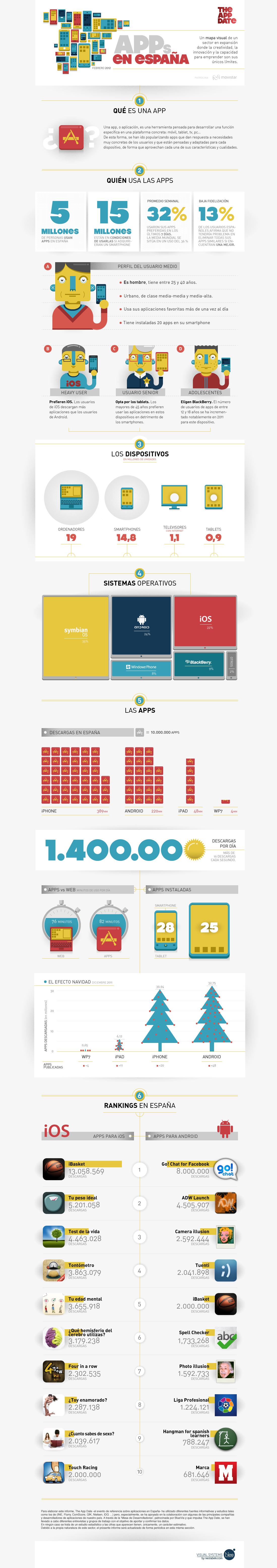 Las apps en España, #infografía   AERCO - PSM