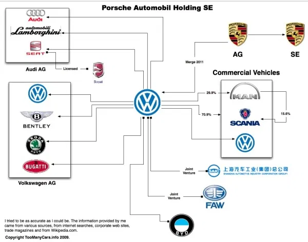 Automobile Family Tree Which Brand Owns The Other Turbozens In 2020 Automobile Family Tree Commercial Vehicle