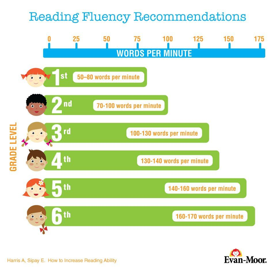 How Many Words Per Minute Should My Child Read A Guide To Reading Reading Fluency Improve Reading Comprehension Increase Reading Fluency How many words minute should child read