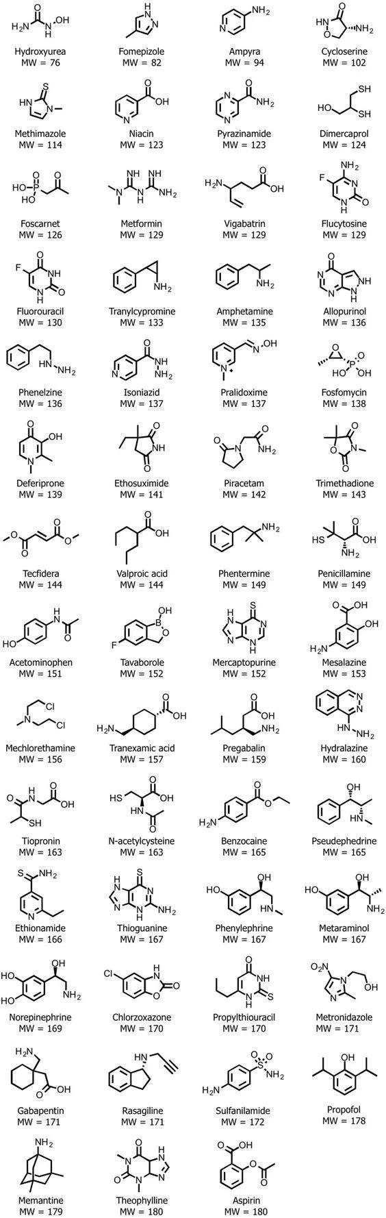 Useful cheat sheet for Org Chem 1/Org Chem 2 final exam - #1Org