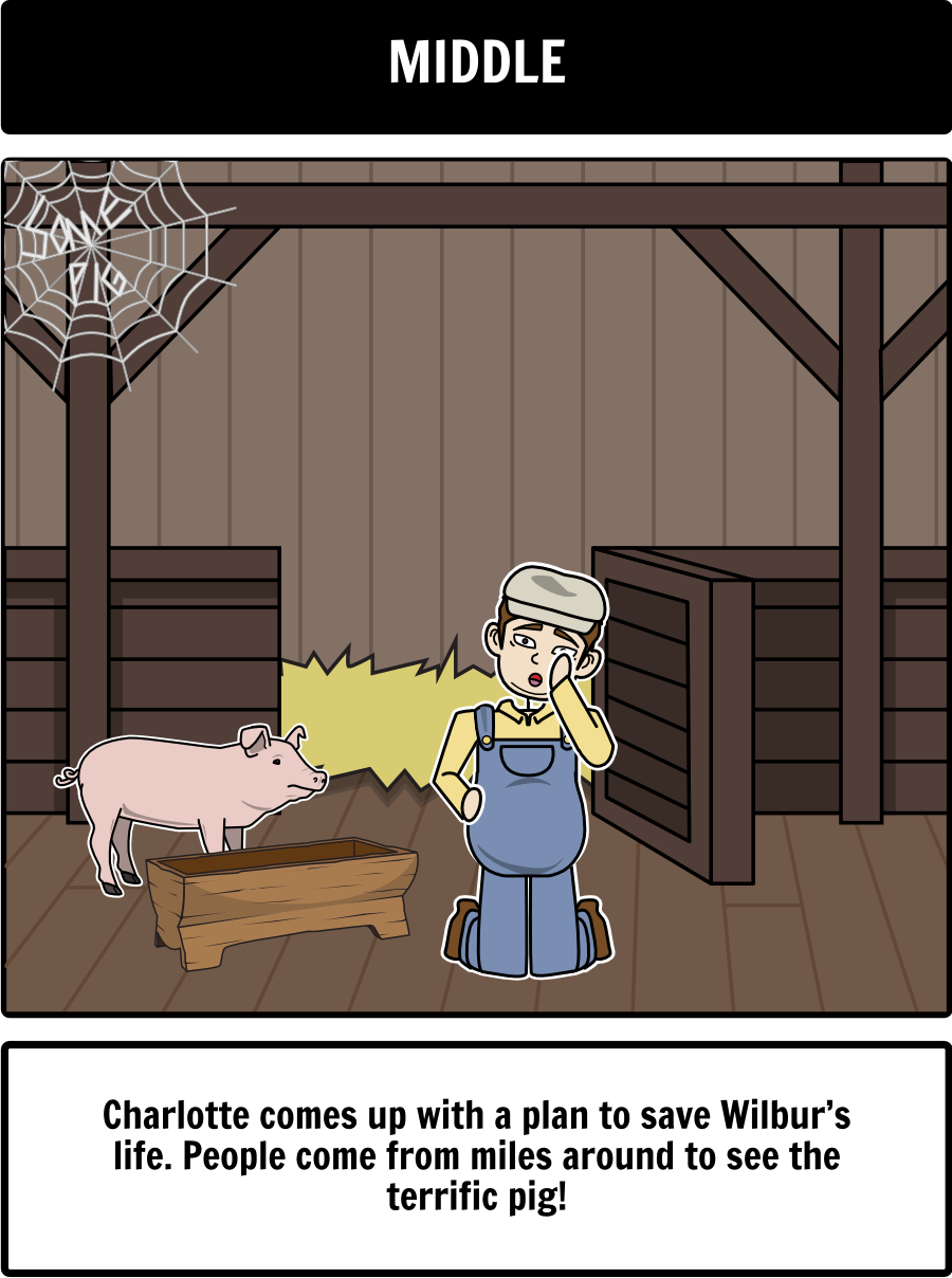 Charlotte\'s Web - Summary: Here is a summary of Charlotte\'s Web by ...