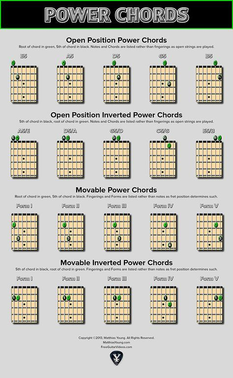 Power Chords Chart - Open and Moveable Shapes | Pinterest | Power ...