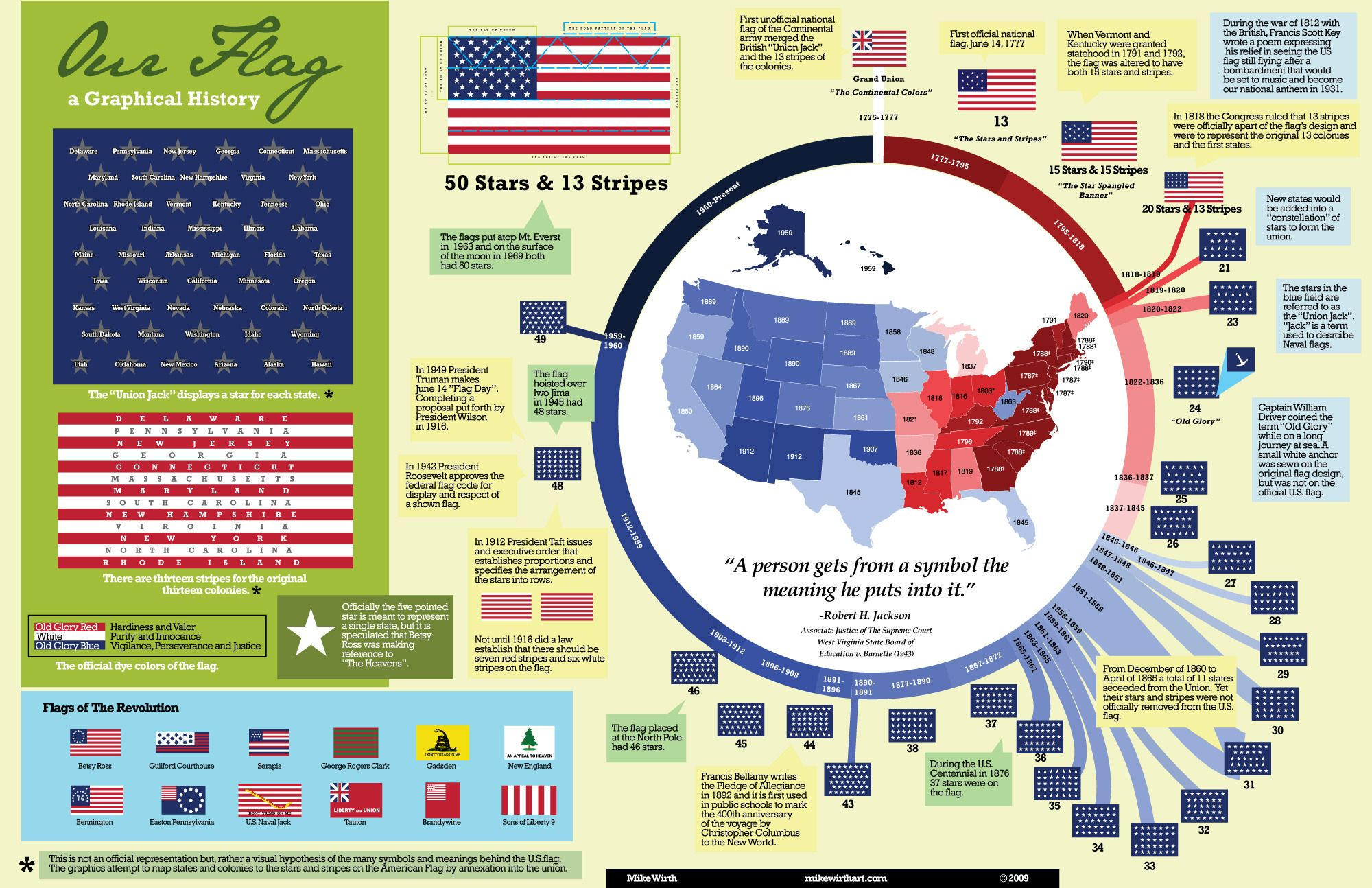 Data Visualization And Infographics Resources