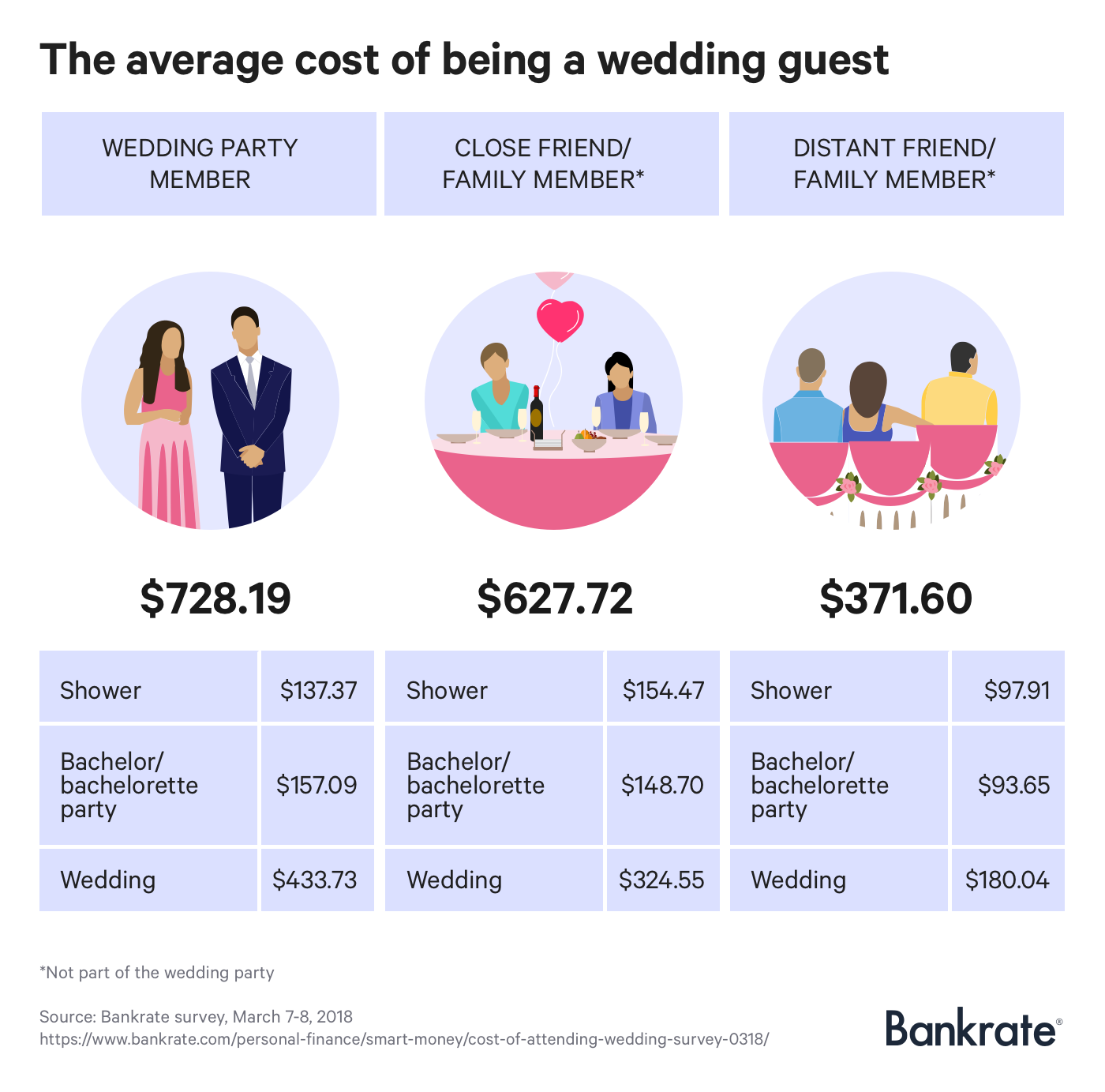 Here's How Much You Should Expect To Pay This Wedding