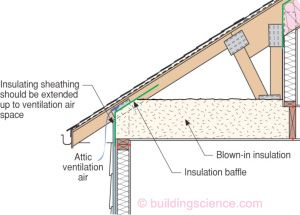 Proper Knee Wall Insulation Info 501 Installation Of
