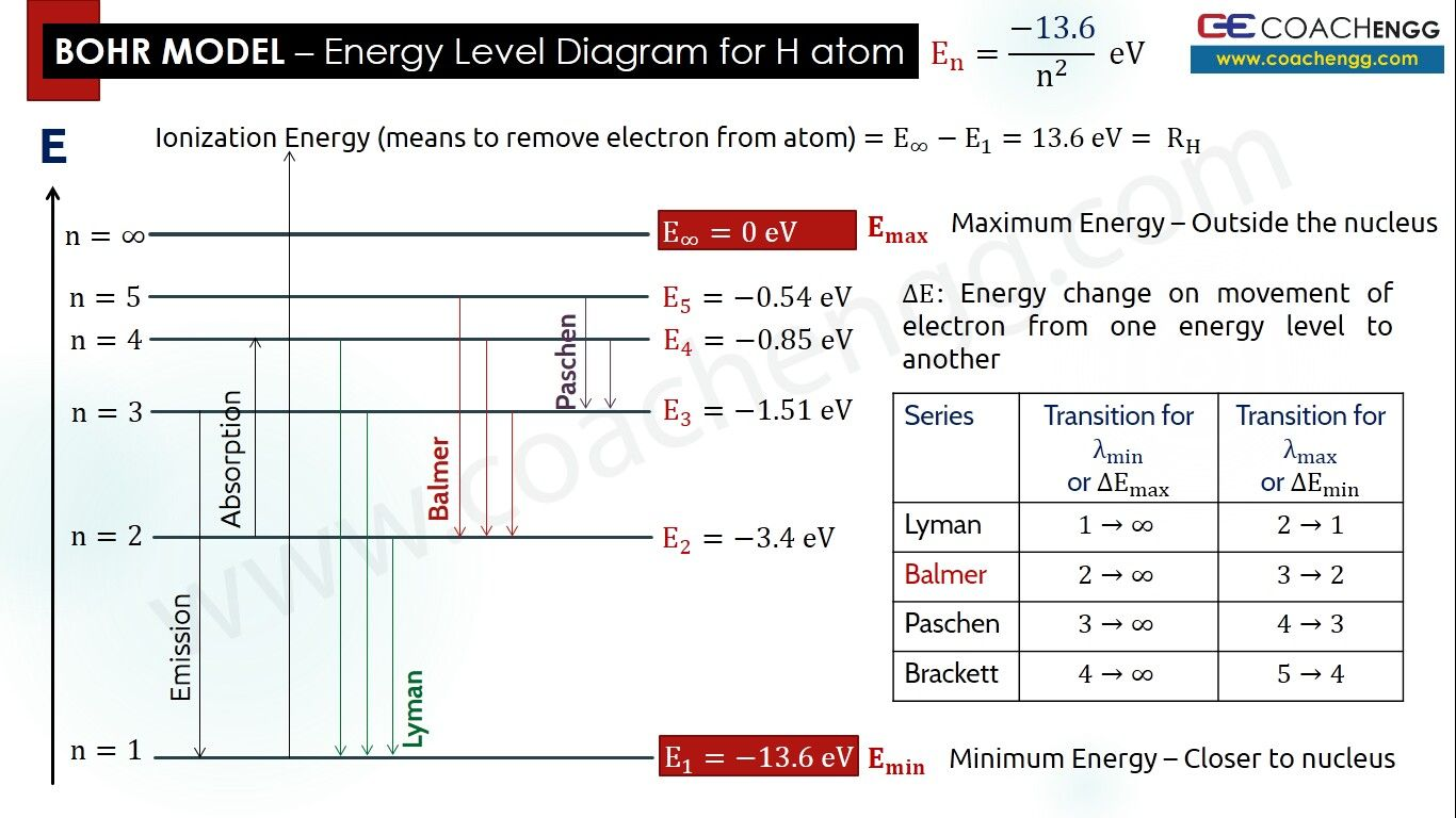 bohr model of atom energy level diagram for hydrogen atom [ 1366 x 768 Pixel ]