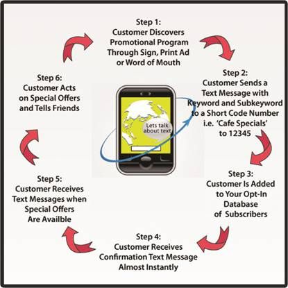 Text Marketing Campaign Diagram  Sms Text Message Marketing
