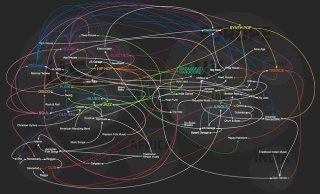 Infographic Of The Day: The History Of Dance Music In One Handy ...