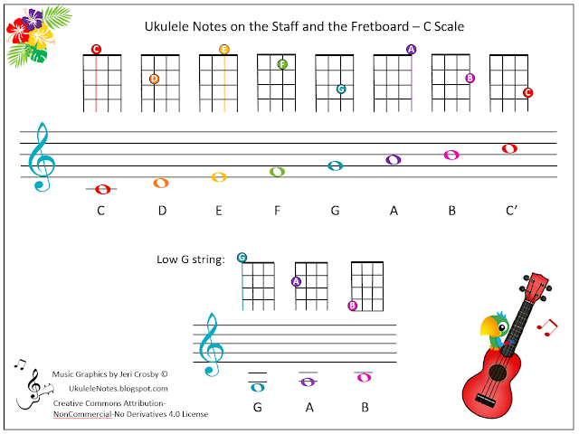 Jeri's YOUkulele Notes: Ukulele Notes on the Staff and ...